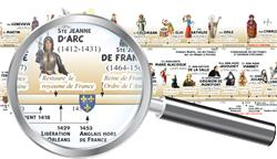 Frise historique + Carte des Saints de France